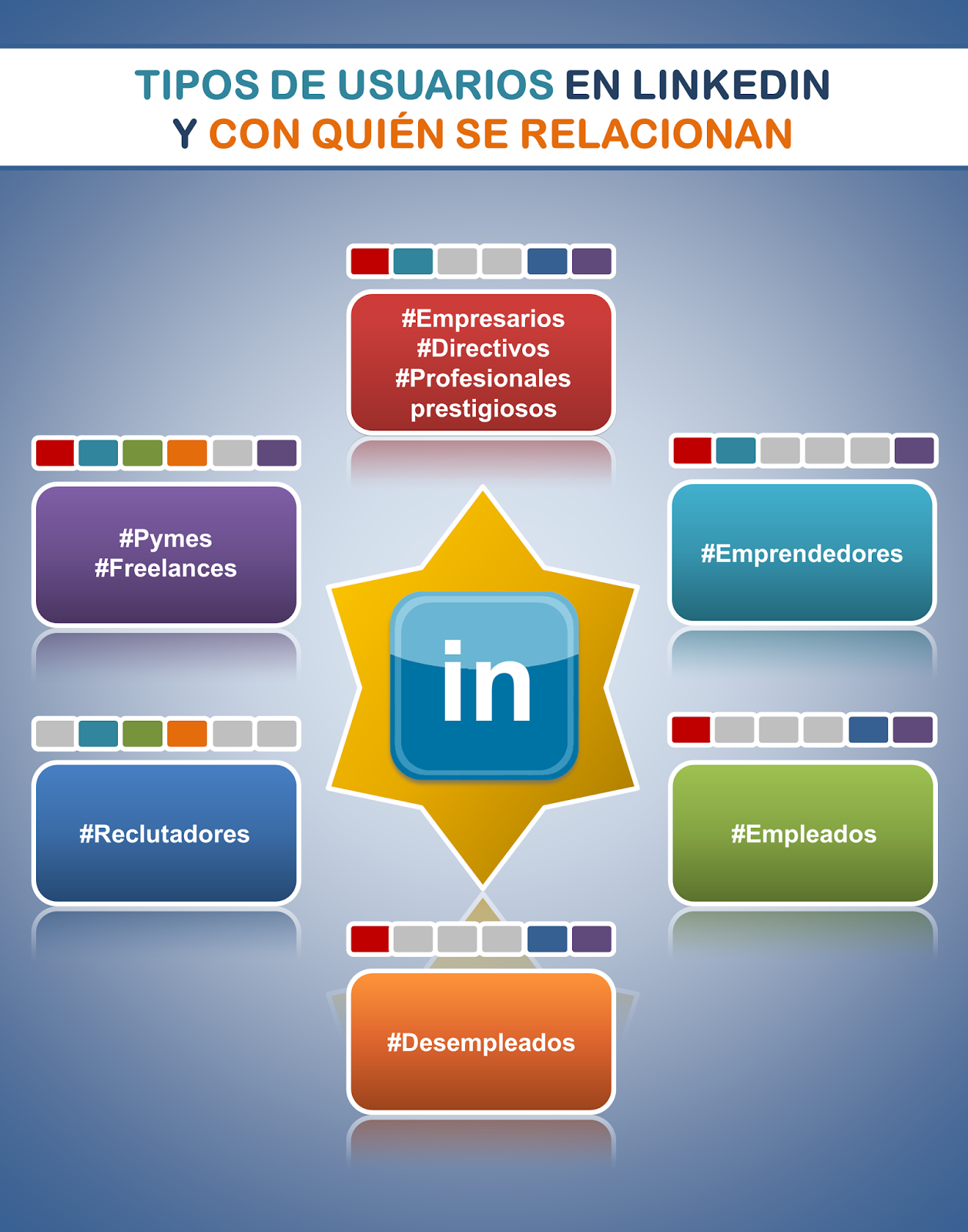 Seis tipos de usuarios en Linkedin y sus interrelaciones | Empleo ...